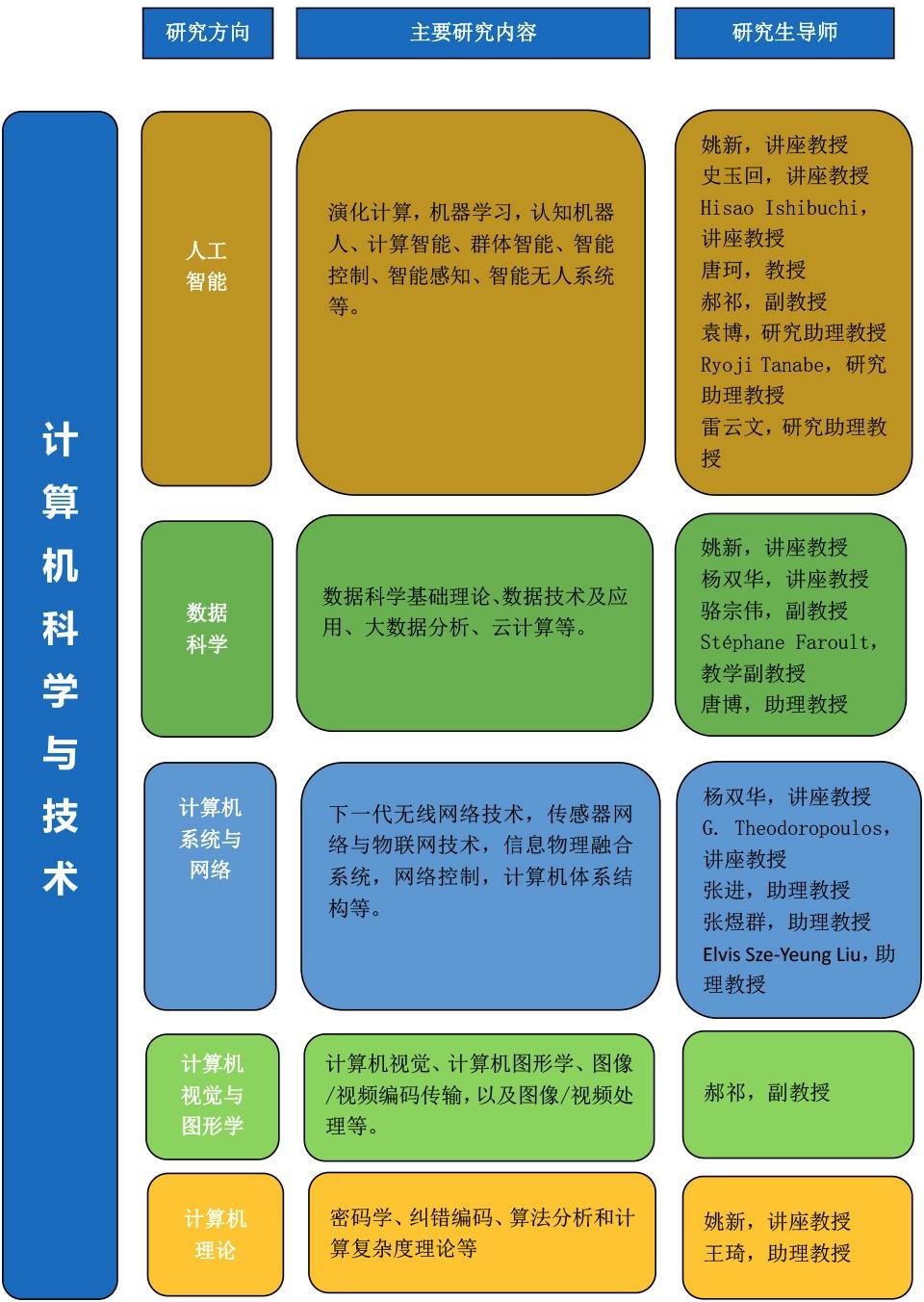 研究生招生图2-1.jpg